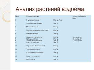 Анализ растений водоёма № п п Название растений Занесено в Красную книгу 1 Ве