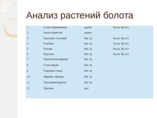Анализ растений болота 1 Сосна обыкновенная дерево Кр.кн. Яр.обл. 2 Берёза пу