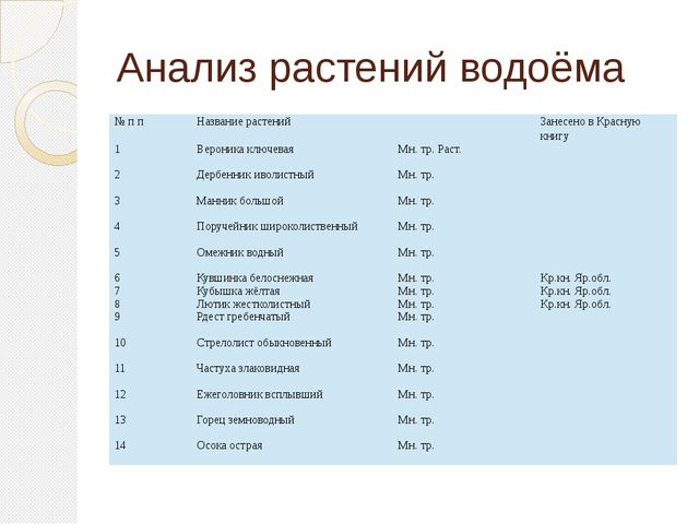 Анализ растений водоёма № п п Название растений Занесено в Красную книгу 1 Ве...