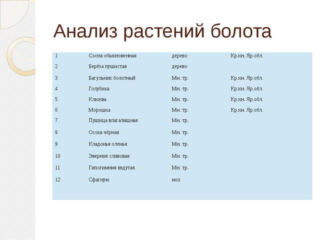 Анализ растений болота 1 Сосна обыкновенная дерево Кр.кн. Яр.обл. 2 Берёза пу...