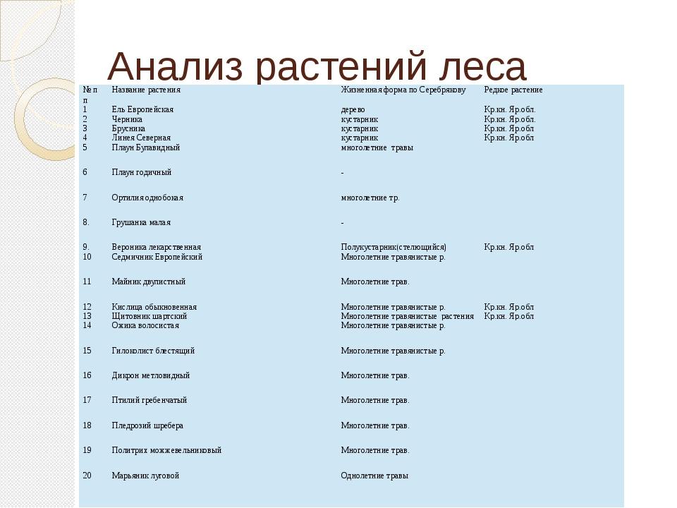 Анализ растений леса №пп Название растения Жизненная форма по Серебрякову Ред...