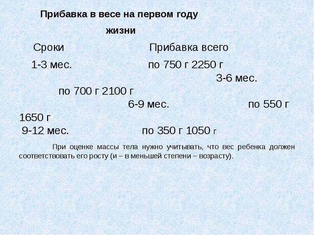 Прибавка в весе на первом году жизни Сроки Прибавка всего 1-3 мес. по 750 г...