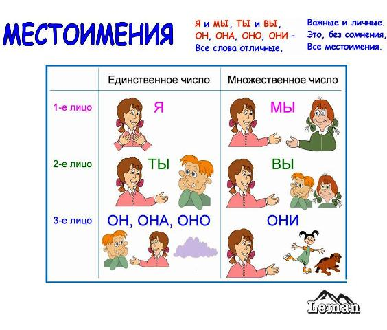 http://irina555.ucoz.ru/lichnye_mestoimeniya.jpg