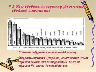 1.Исследовать диаграмму физических свойств алюминия; Эталоном твёрдости приня