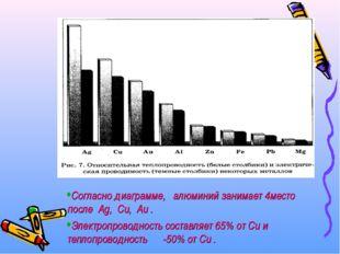 Согласно диаграмме, алюминий занимает 4место после Ag, Cu, Au . Электропровод