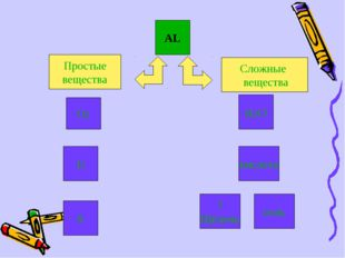 AL Сложные вещества Простые вещества O2 H2O I2 кислота S ? Щёлочь соль