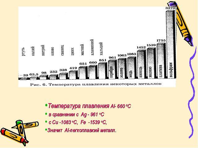 Температура плавления Al- 660 0С в сравнении с Ag - 961 оС с Cu -1083 оC, Fe...