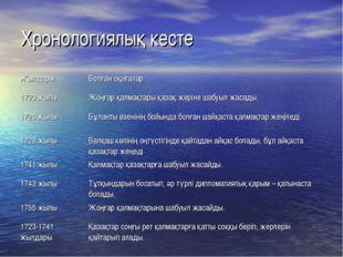 Хронологиялық кесте ЖылдарыБолған оқиғалар 1723 жылыЖоңғар қалмақтары қазақ