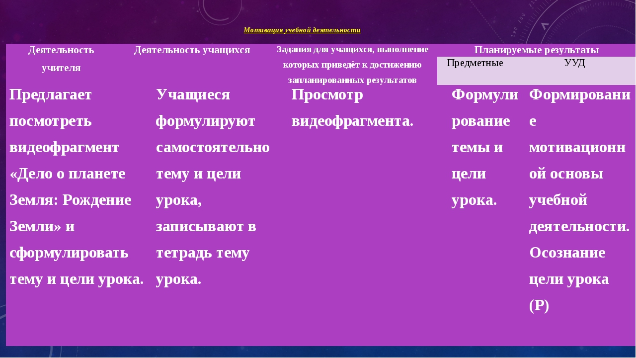 Мотивация учебной деятельности Деятельность учителя Деятельность учащихся Зад...