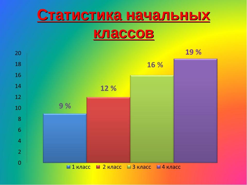 Статистика начальных классов