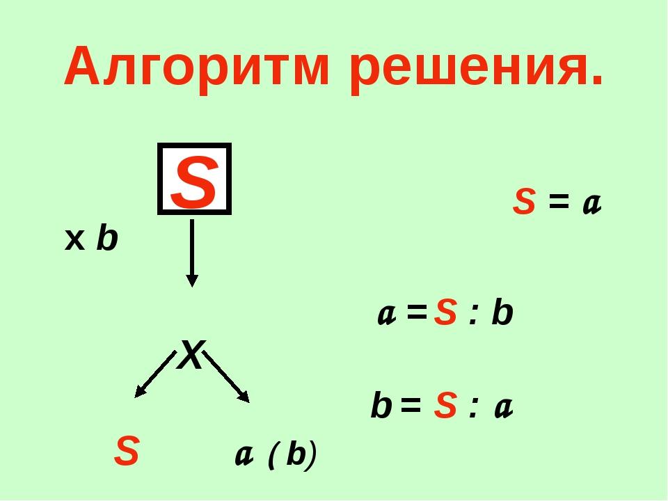 Алгоритм решения. S = a х b a = S : b Х b = S : a S a ( b) S
