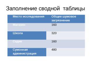 Заполнение сводной таблицы Место исследования Общее шумовое загрязнение Магаз