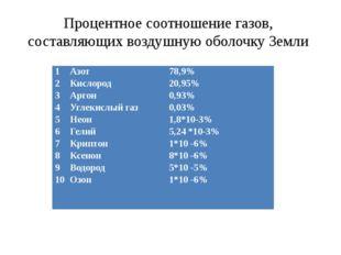 Процентное соотношение газов, составляющих воздушную оболочку Земли 1 2 3 4 5