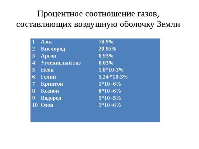 Процентное соотношение газов, составляющих воздушную оболочку Земли 1 2 3 4 5...