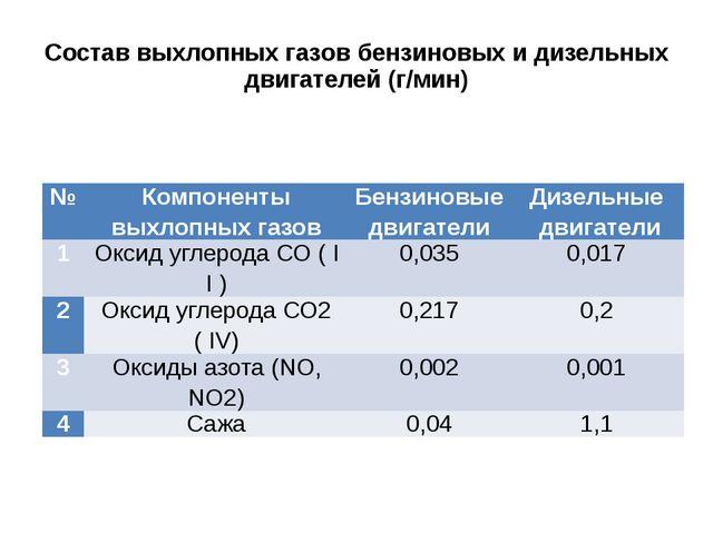 Состав выхлопных газов бензиновых и дизельных двигателей (г/мин) № Компоненты...
