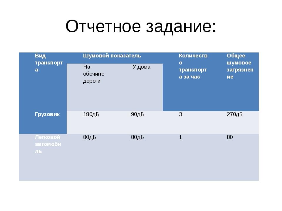 Отчетное задание: Вид транспорта Шумовой показатель Количество транспорта за...