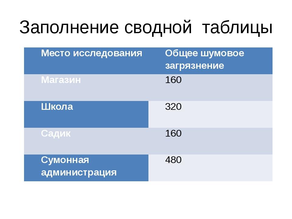 Заполнение сводной таблицы Место исследования Общее шумовое загрязнение Магаз...