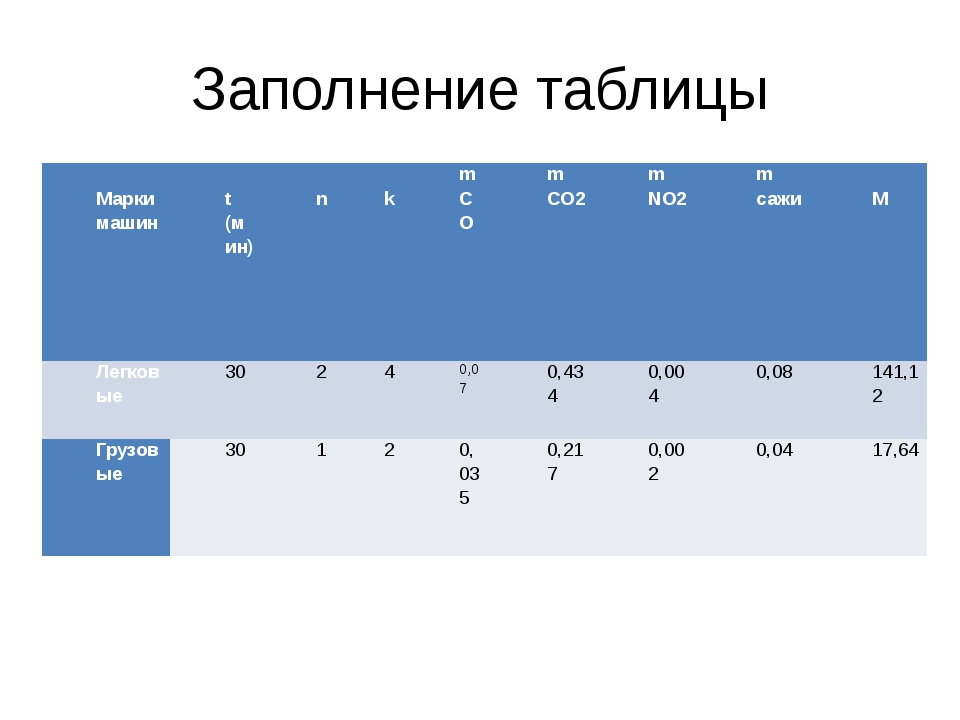 Заполнение таблицы  Марки машин   t (мин)  n  k m СО m СО2 m NO2 m сажи...