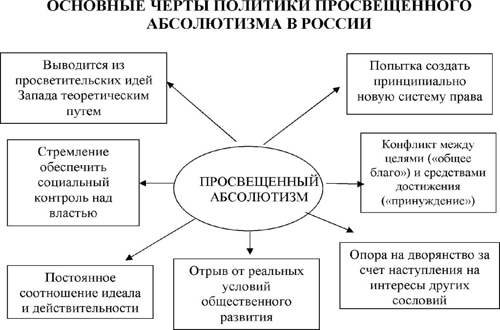 C:\Documents and Settings\Администратор\Мои документы\Лекции по истории 1 Курс\схема рос. абсолютизма.JPG