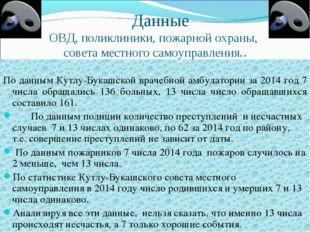 Данные ОВД, поликлиники, пожарной охраны, совета местного самоуправления.. П