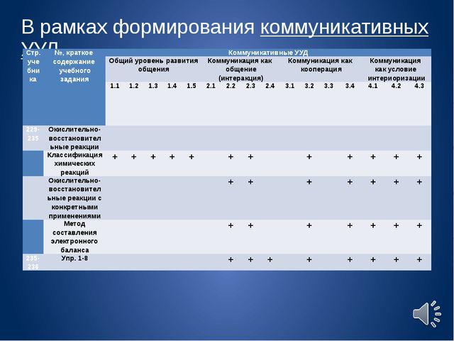 В рамках формирования коммуникативных УУД Стр. учебника №, краткое содержание...