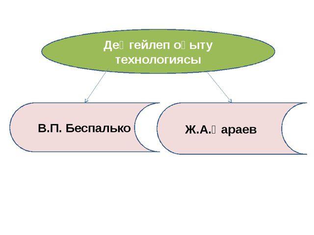 Деңгейлеп оқыту технологиясы В.П. Беспалько Ж.А.Қараев