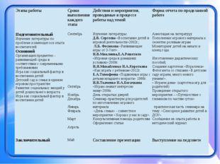Этапы работы Сроки выполнения каждого этапа Действия и мероприятия, проводим