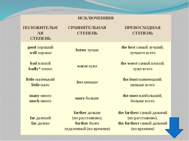 Not so (As)…..as При сравнении двух предметов или лиц, обладающих неодинаковы...