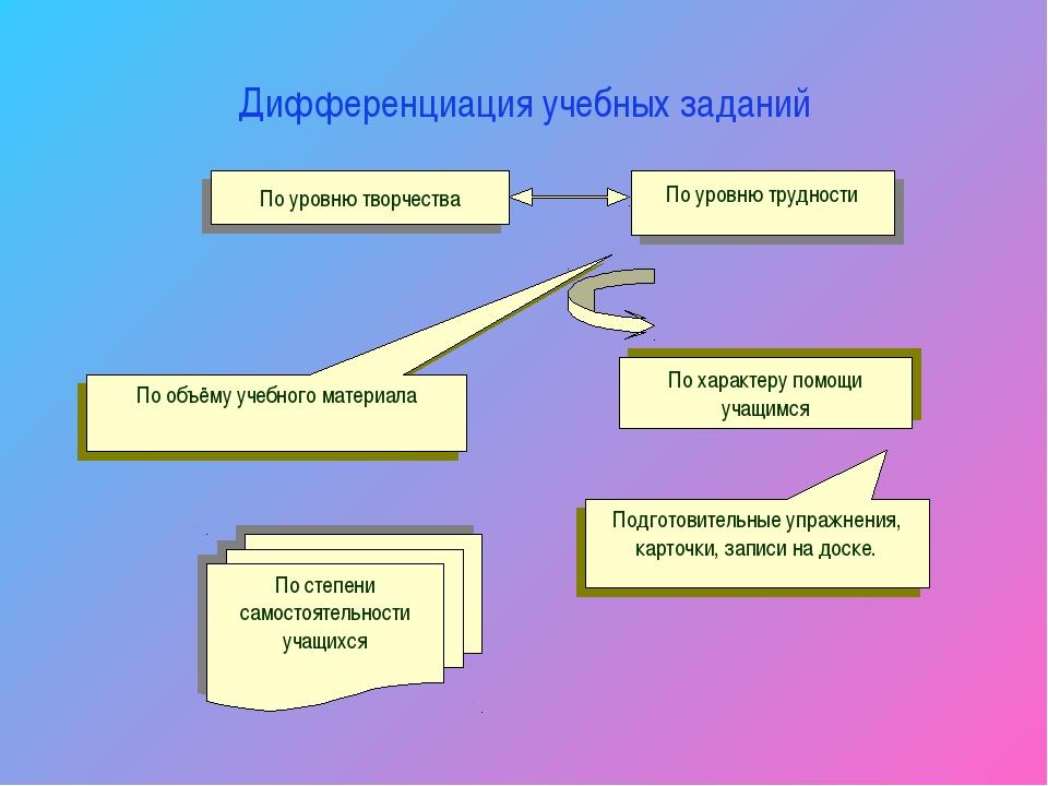 Дифференциация учебных заданий
