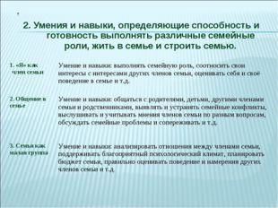 2. Умения и навыки, определяющие способность и готовность выполнять различные