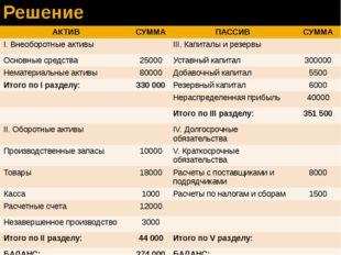 Решение АКТИВ СУММА ПАССИВ СУММА I.Внеоборотныеактивы III.Капиталы и резервы