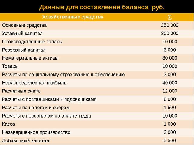 Данные для составления баланса, руб. Хозяйственные средства  Основные средст...