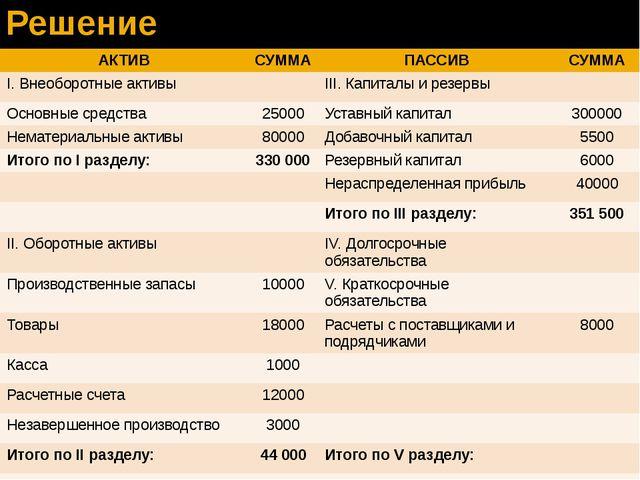 Решение АКТИВ СУММА ПАССИВ СУММА I.Внеоборотныеактивы III.Капиталы и резервы...