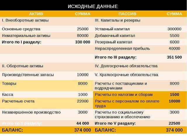 ИСХОДНЫЕ ДАННЫЕ АКТИВ СУММА ПАССИВ СУММА I.Внеоборотныеактивы III.Капиталы и...