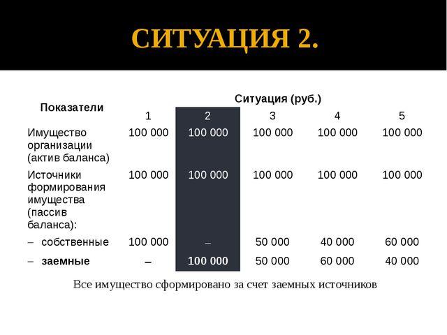 СИТУАЦИЯ 2. Все имущество сформировано за счет заемных источников Показатели...