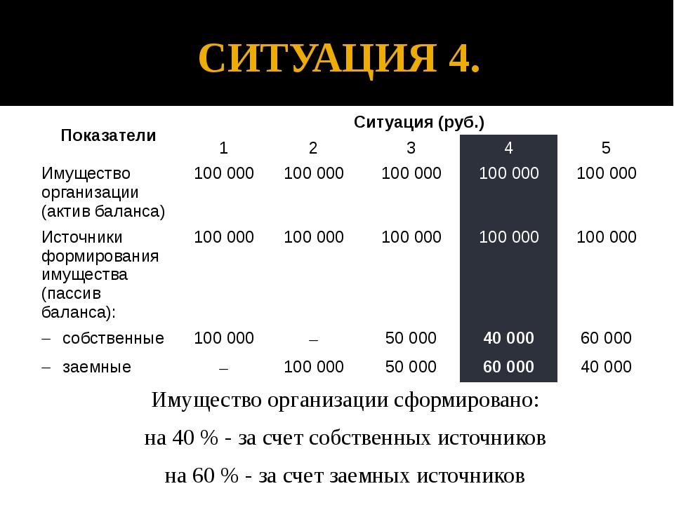 СИТУАЦИЯ 4. Имущество организации сформировано: на 40 % - за счет собственных...