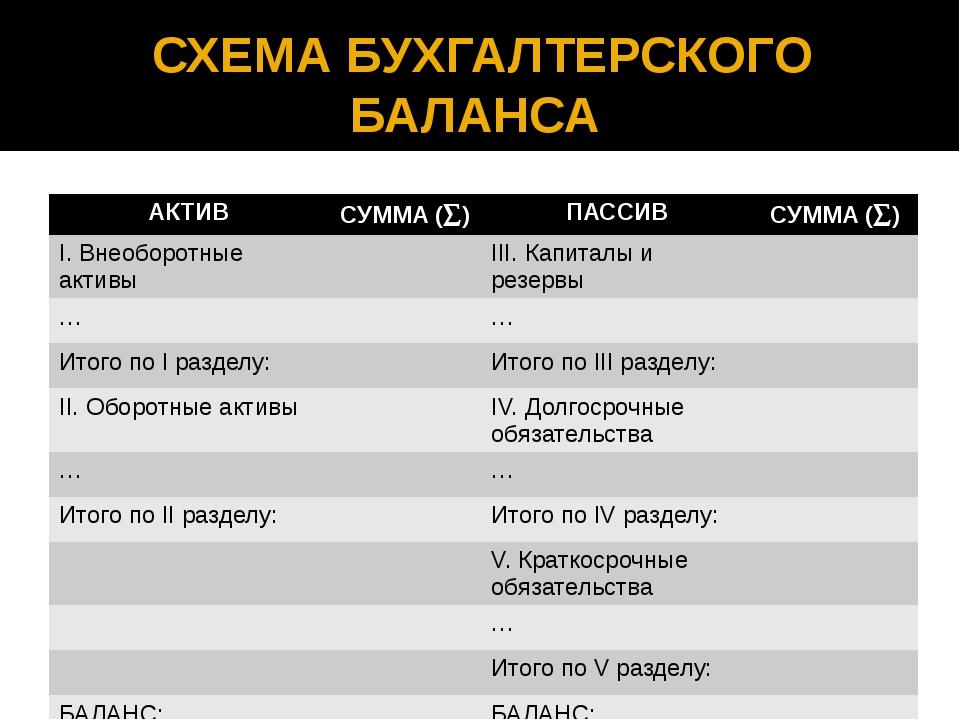СХЕМА БУХГАЛТЕРСКОГО БАЛАНСА АКТИВ СУММА () ПАССИВ СУММА () I.Внеоборотныеа...