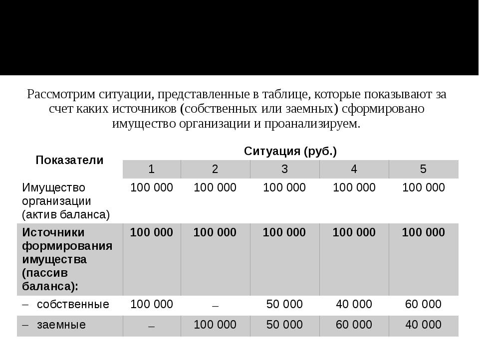 Рассмотрим ситуации, представленные в таблице, которые показывают за счет как...