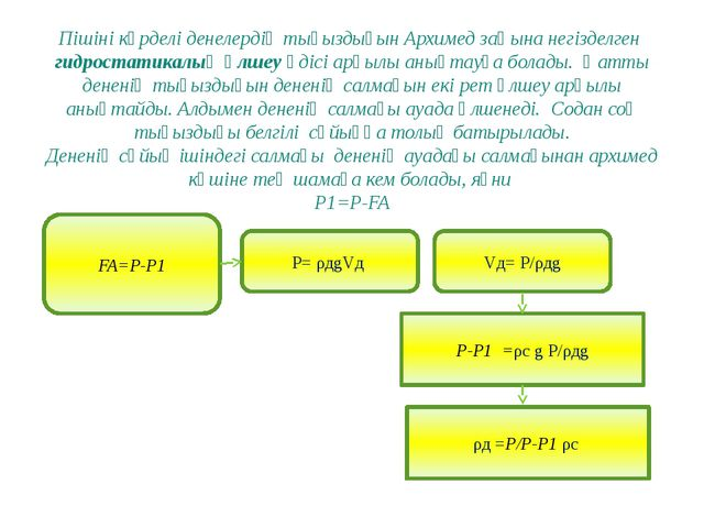 Пішіні күрделі денелердің тығыздығын Архимед заңына негізделген гидростатикал...