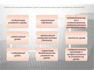 Анализ личностно-ориентированного урока (схема анализа урока; анализ проведен