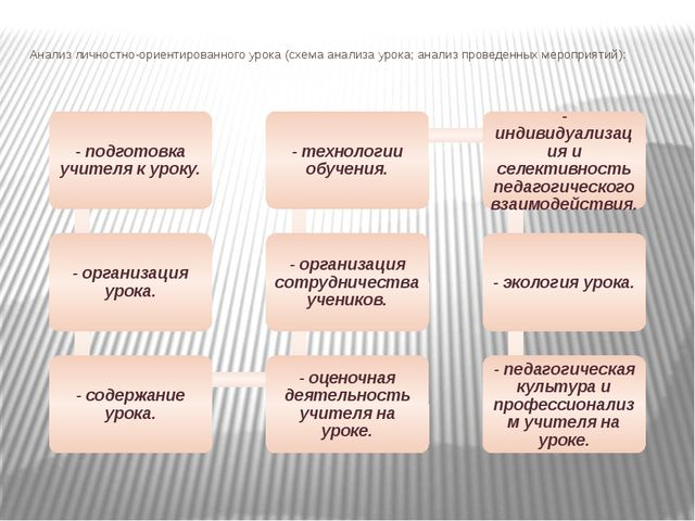 Анализ личностно-ориентированного урока (схема анализа урока; анализ проведен...