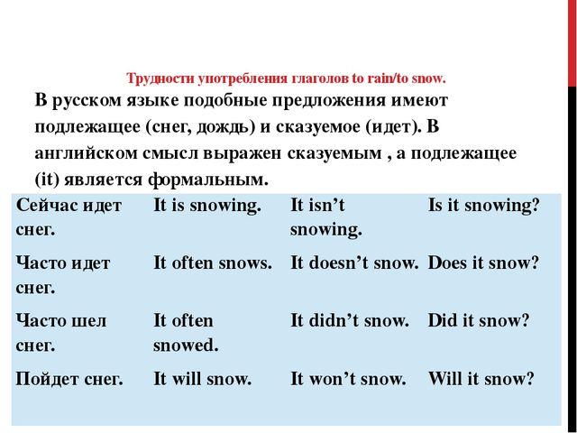 Трудности употребления глаголов to rain/to snow. В русском языке подобные пр...