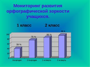 Мониторинг развития орфографической зоркости учащихся. 1 класс 2 класс 95 %