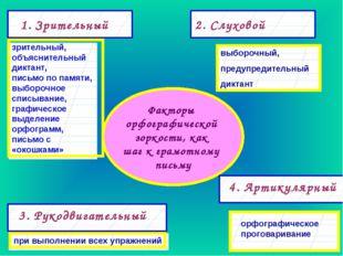 Факторы орфографической зоркости, как шаг к грамотному письму 3. Рукодвигател