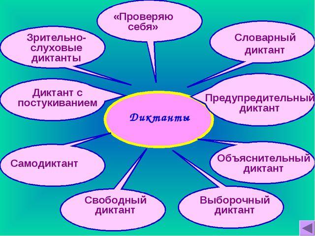 Диктанты Предупредительный диктант Объяснительный диктант Выборочный диктант...