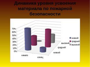 Динамика уровня усвоения материала по пожарной безопасности
