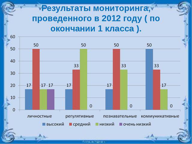 Результаты мониторинга, проведенного в 2012 году ( по окончании 1 класса ).