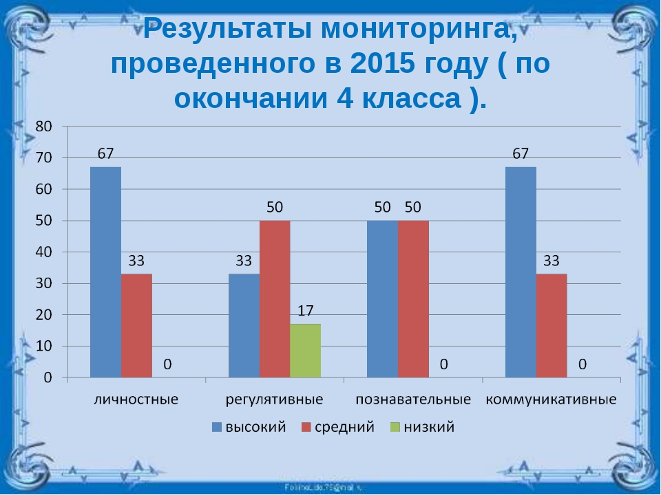 Результаты мониторинга, проведенного в 2015 году ( по окончании 4 класса ).