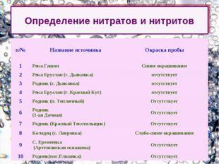 Определение нитратов и нитритов п/№Название источникаОкраска пробы 1Река Г