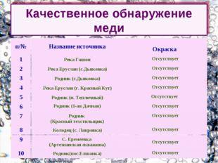Качественное обнаружение меди п/№Название источника Окраска 1Река ГашонОт